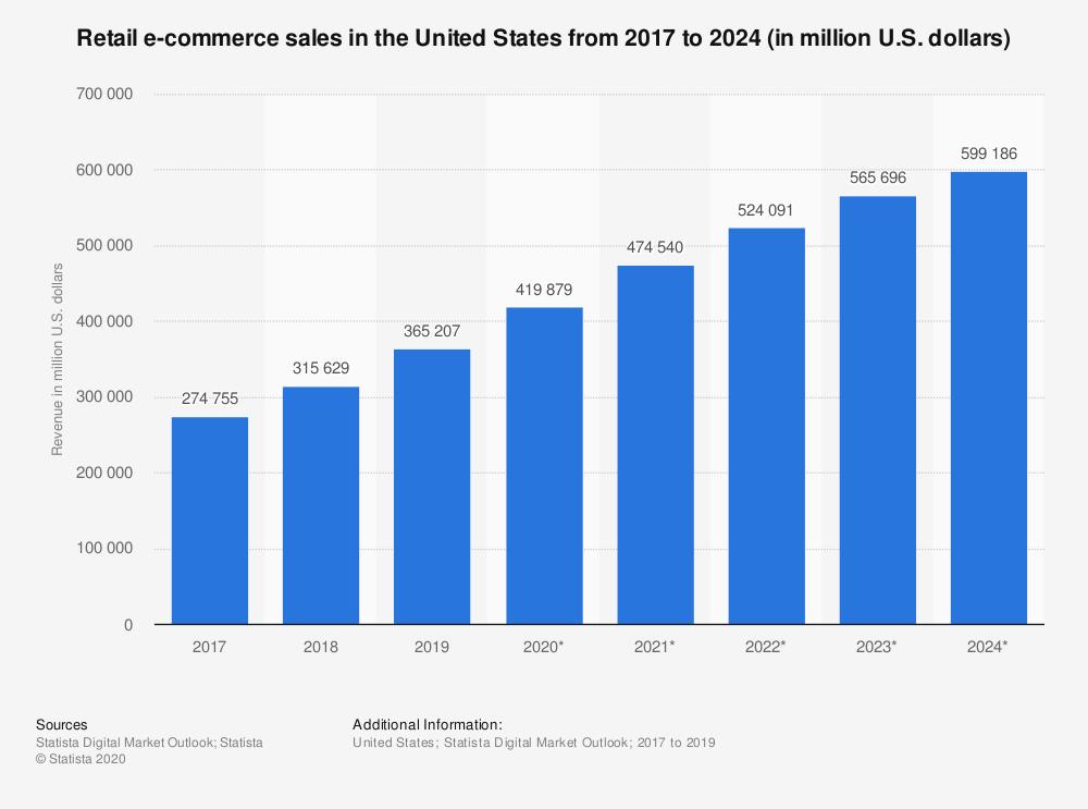 Retail e-commerce sales statistics